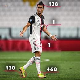 Kūno vietos, su kuriomis C. Ronaldo įmušė visus savo įvarčius